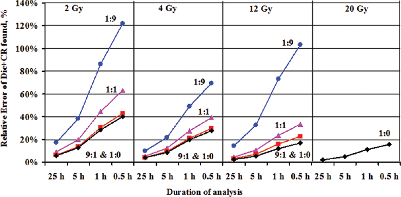 Figure 6: The accuracy of dicentrics plus centric rings (Dic + CR) measurement, achievable at different scoring times of the sample in various scenarios of radiation exposure. The accuracy was evaluated as a relative error (%) on the number of Dic + CR identified during 0.5, 1, 5 or 25 h of the analysis; that was computed as error = (√X/X)·100%, where X is the number of aberrations. The exposed blood fractions were 10% (1:9, blue circles), 50% (1:1, rose triangles), 90% (9:1, red squares), and 100% (1:0, black diamonds), as indicated on the plot for each of the radiation doses (~2, ~4, ~12, and ~20 Gy)