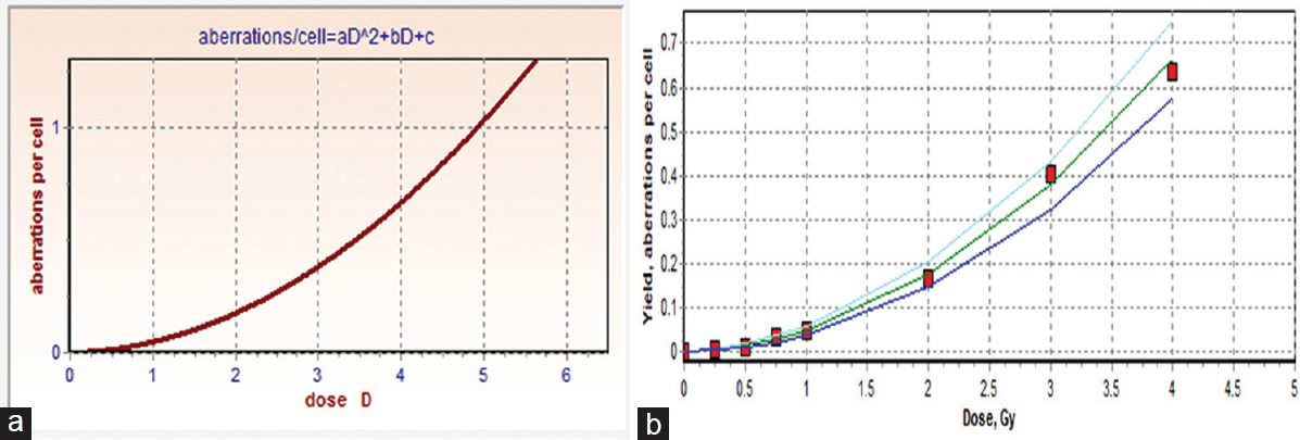 Figure 1: Linear-quadratic of dose-response curve for dicentric aberrations constructed using the dose-response calibration curves for dicentric yields induced by X-rays using Chromosomal Aberration Calculation Software (a) and dose estimate (b) software